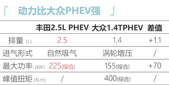 丰田将在华导入PHEV动力 RAV4威兰达等车搭载-图7