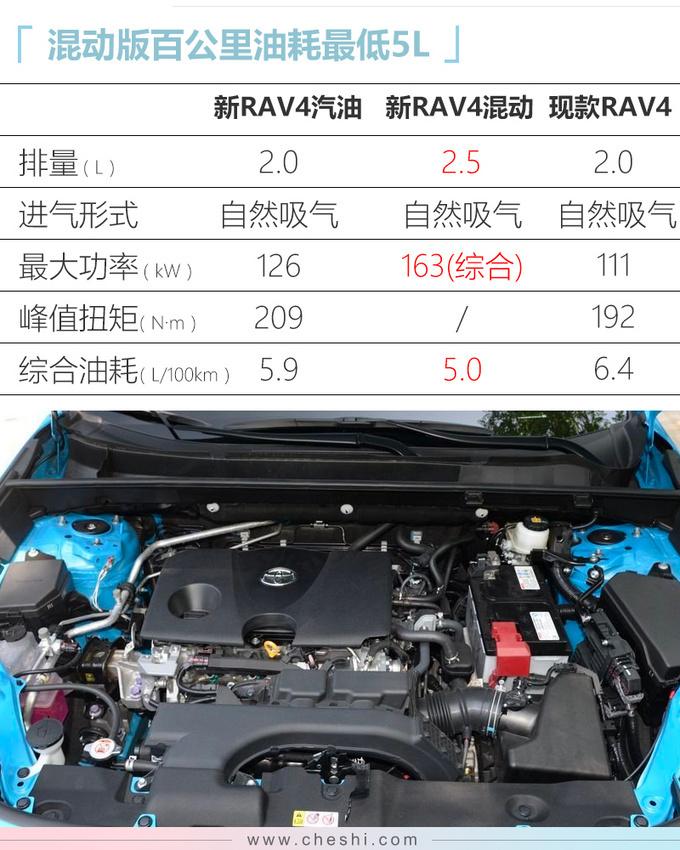 丰田全新RAV4领衔6款新车下周上市 X万起售-图17
