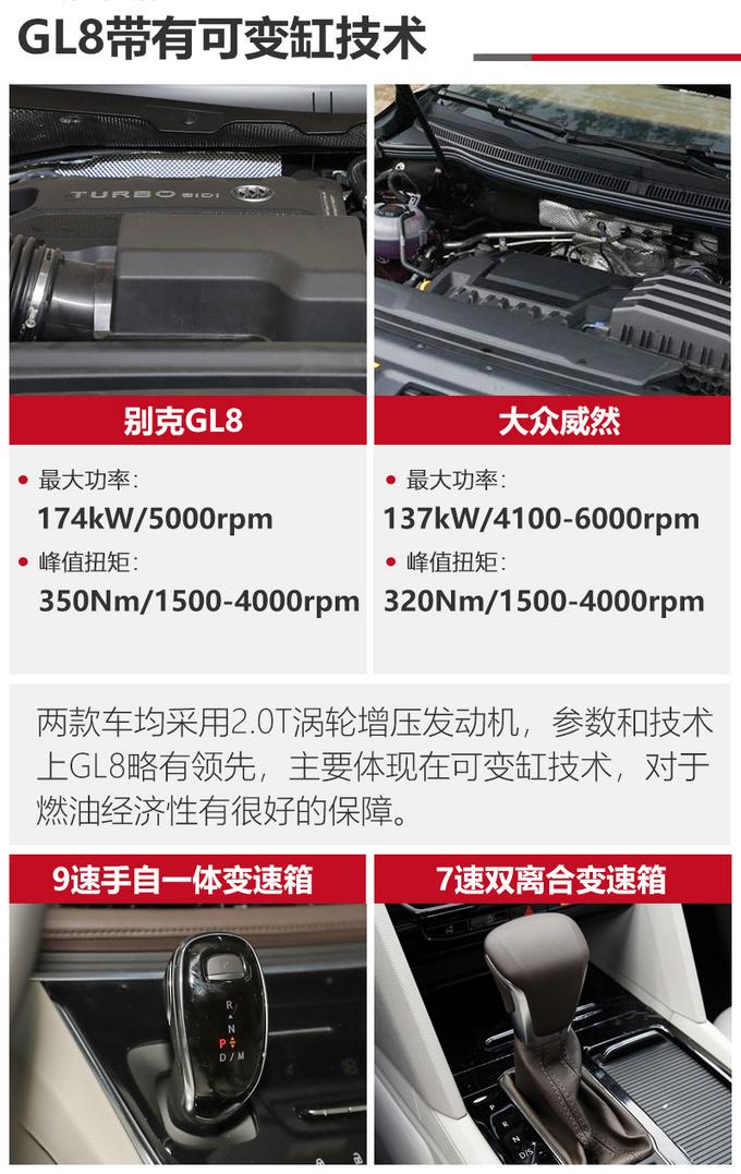 30万买MPV谁更适合家用别克GL8对比大众威然-图17
