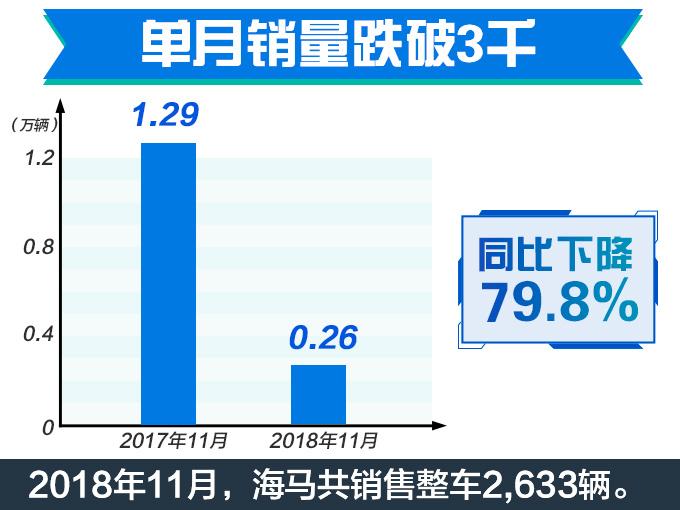 海马汽车销量腰斩月销不足3千台 SUV降85.93-图3
