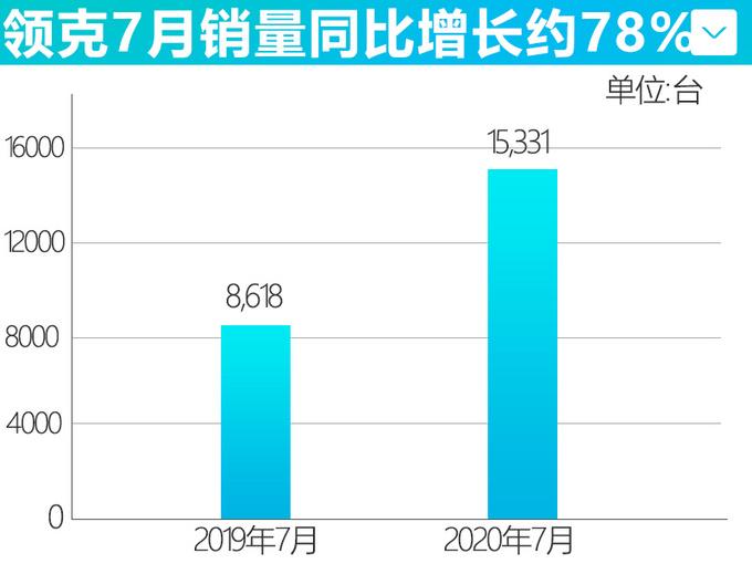 吉利7月销量大涨15 领克创历史记录-猛增78-图5