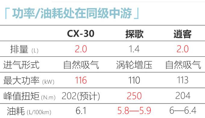 马自达CX-30预售XX万起 尺寸接近CX-5便宜X万-图14