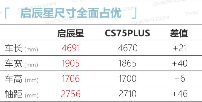 启辰星全新SUV最快3月底上市 比CS75PLUS还要大-图5