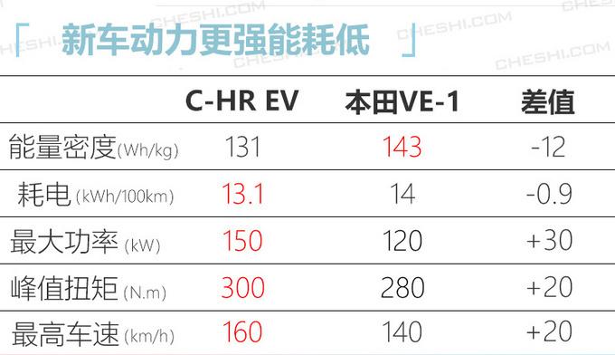 日系今年将推20款新车 威兰达/思域两厢领衔-图10