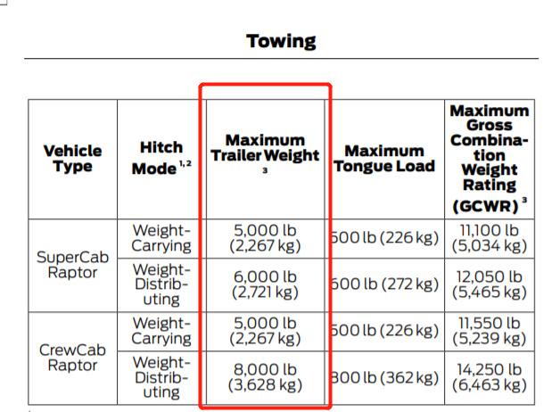 猛禽和坦途谁拖拽能力强详解什么是GCWR-图6