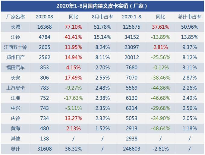 三大榜单发布2020年8月狭义皮卡市场销量-图1