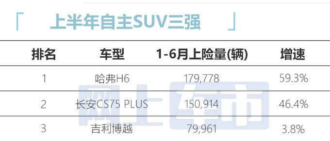 2021年SUV销量排名哈弗H6再夺冠-比博越两倍还多-图2