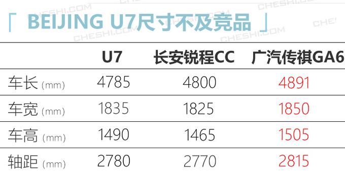 BEIJING U7将新增1.5T高功率版 预计10万元起售-图5