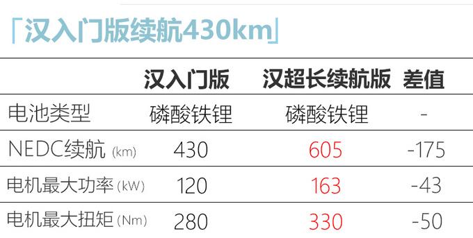 比亚迪汉EV增入门版 续航430km 售价或大幅下调-图5