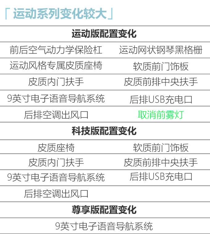 广汽丰田新款雷凌上市 11.58万元起-整体配置提升-图7