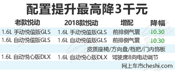 配置提升最高降3千元 北京现代新款悦动上市-图2