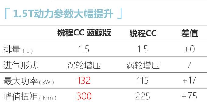 长安锐程CC/CS55 PLUS上市 XX万起售/换新1.5T-图7