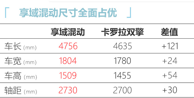东风本田享域混动版曝光 油耗最低4升下半年上市-图5