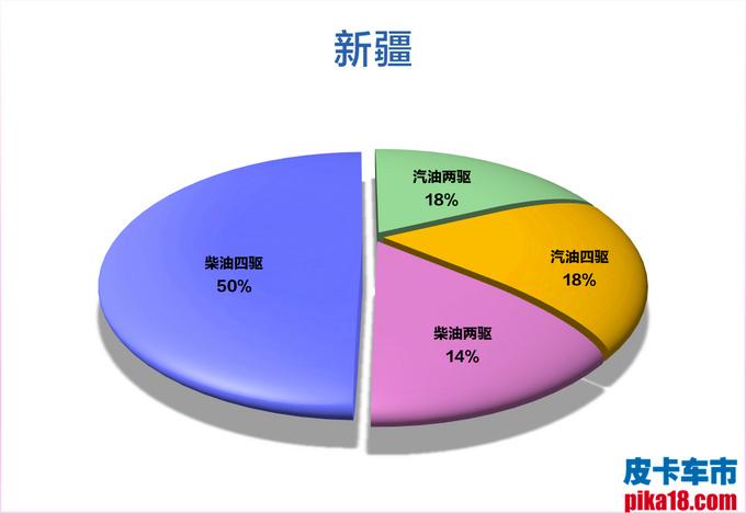 柴汽油皮卡市占率出炉 广西人最喜欢柴油四驱车-图29