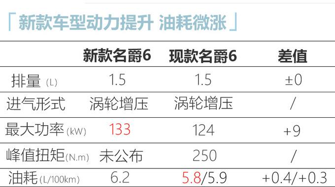 名爵18个月内将推7款新车 大改款轿跑动力更强-图6