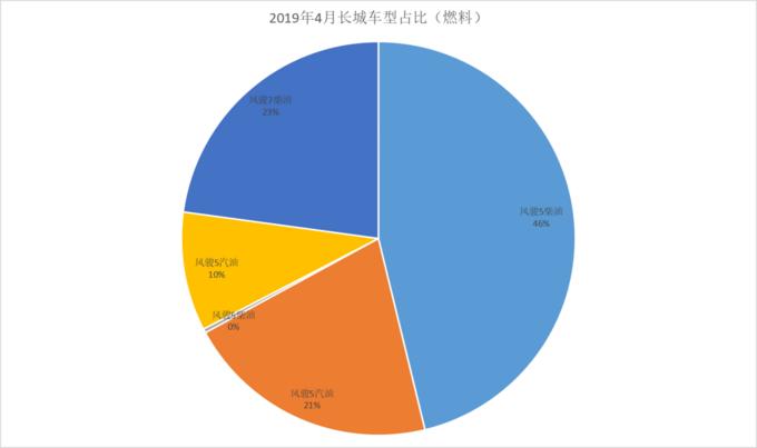 风骏市占率65长城皮卡4月终端销量分析-图8