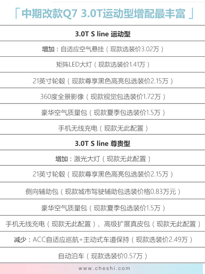 奥迪新款Q7售价曝光专享版69.98万起-接受预订-图1