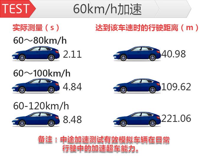 加速比官方还快清华教授实测雪佛兰创界动力性能-图10
