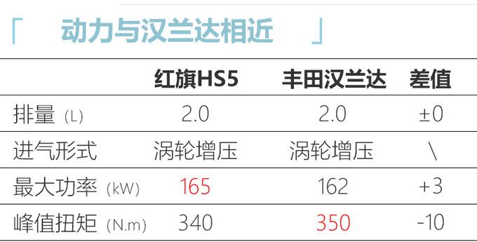 红旗HS5 2021款将上市-升级48V混动不急先等等-图5
