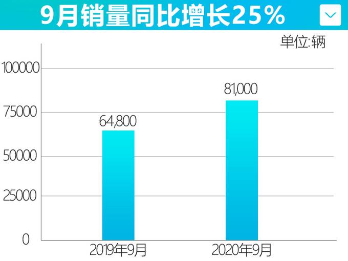 破纪录广汽丰田9月销量突破8万辆 雷凌增长19-图5