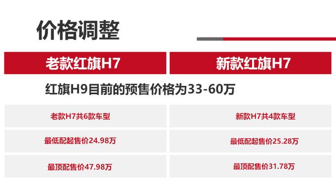 红旗H7/H9两兄弟公务or奢华的两极标杆-图2