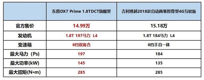 东南DX7 Prime绝对值得你pick!-图13