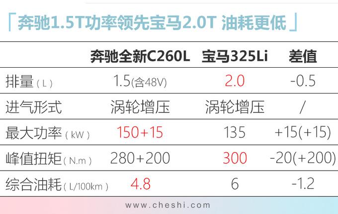 奔驰新1.5T国产发动机曝光 动力比宝马2.0T还强-图2