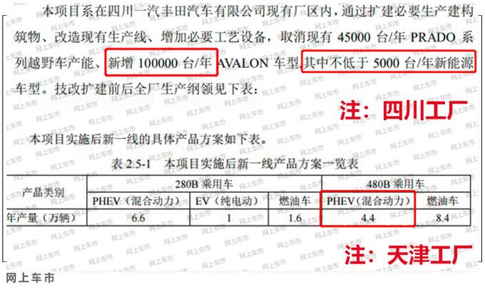 丰田国产全新插混动力 亚洲龙RAV4等将使用-图3