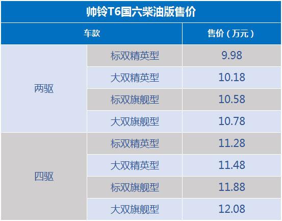 5月7款主流皮卡上市 9.18万起 含8AT/平底货箱-图15