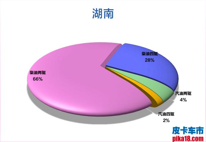 柴汽油皮卡市占率出炉 广西人最喜欢柴油四驱车-图22