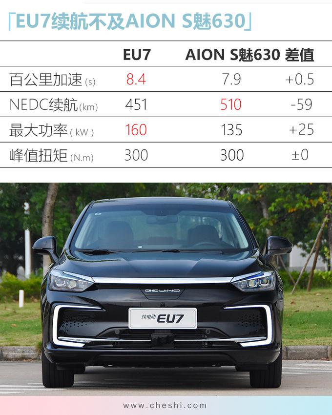 北汽新能源EU7售15.99万起 尺寸超广汽Aion S-图5