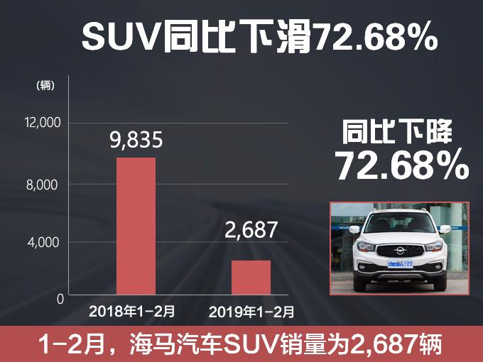 海马前两月销量下跌79.28 SUV降幅达72.68-图3