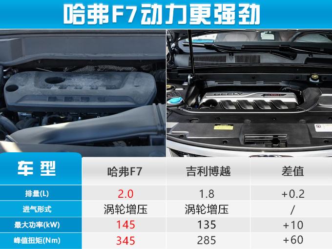 紧凑型SUV同价你选谁哈弗F7 VS 吉利博越-图5