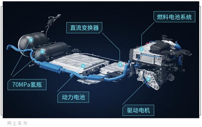 广汽首款氢燃料SUV亮相加氢仅需5分钟/年内上路-图1