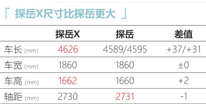 大众探岳X配置曝光 起售仅涨5千元-入门版最划算-图4