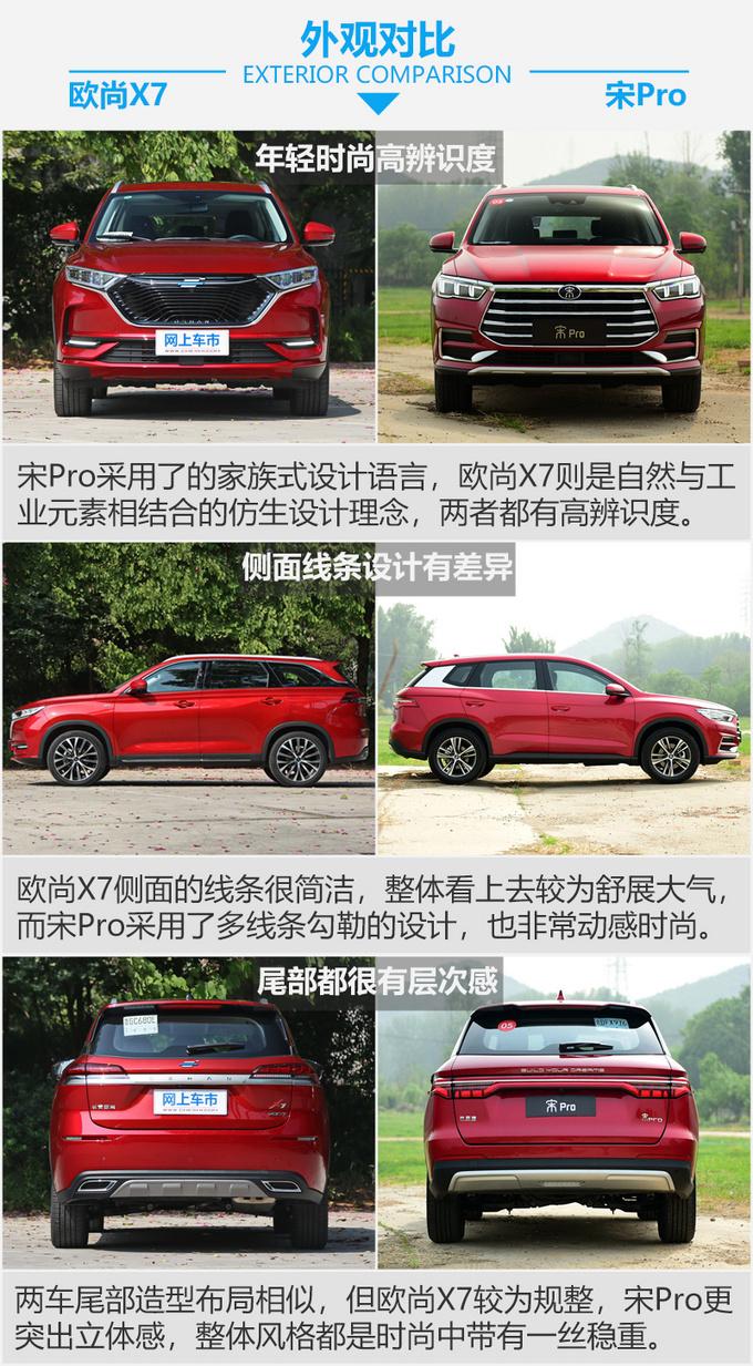 谁是国民精品SUV的代言人 长安欧尚X7 PK宋Pro-图2