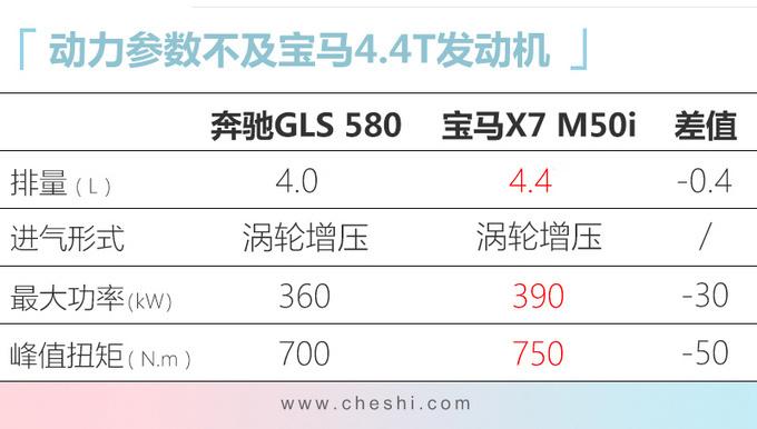 34款新SUV七天后亮相 新GLS领衔/最低7万多起售-图3