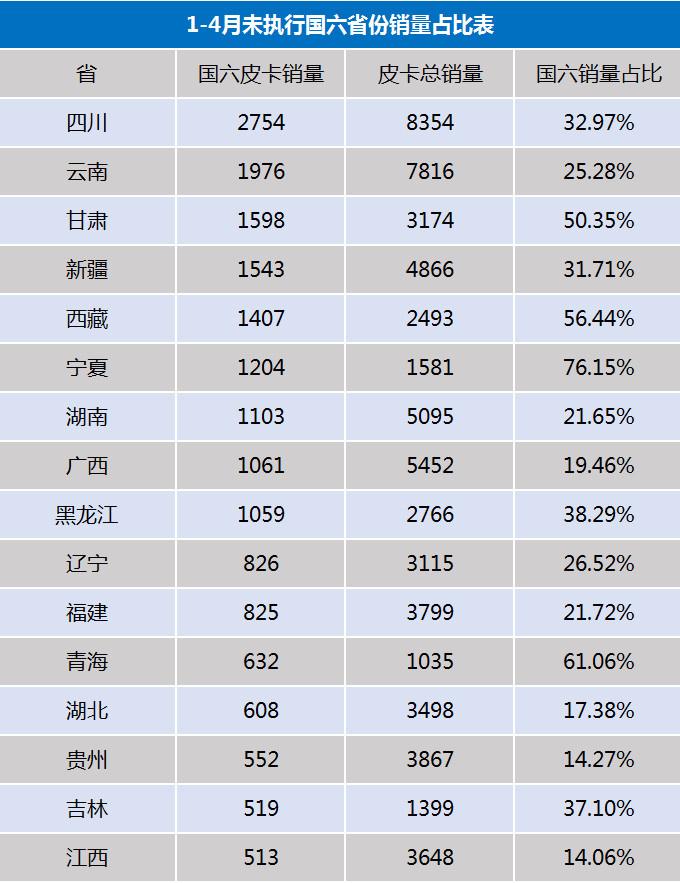 国六皮卡成主流  长城占比65  下半年国五车禁止生产-图3