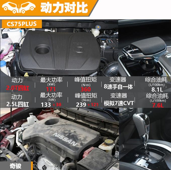 两款标杆SUV间的较量 CS75PLUS和奇骏怎么选-图12