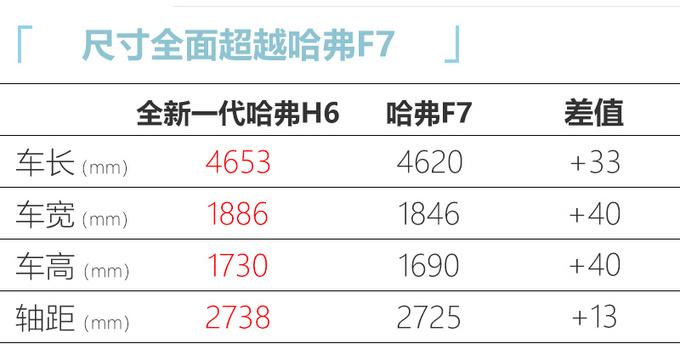 全新一代哈弗H6大幅加长 超哈弗F7-三季度上市-图5
