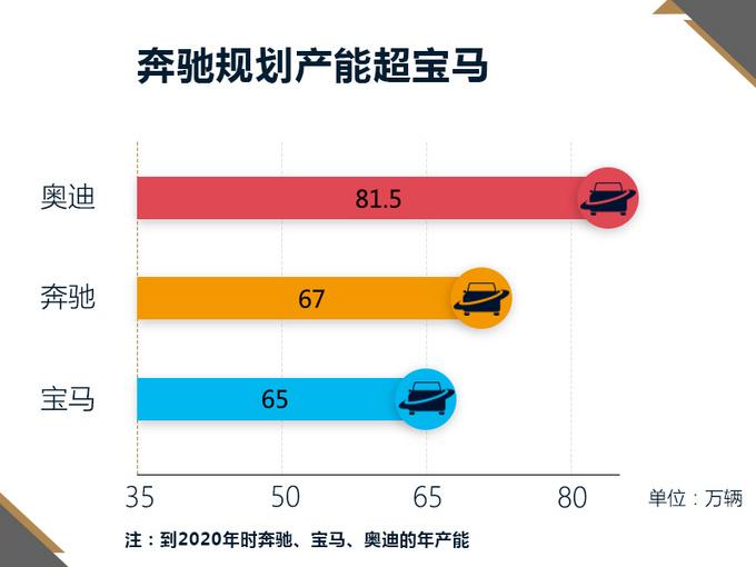 北京奔驰将再投产6款新车国产车型达到11款_快乐十分精确公式