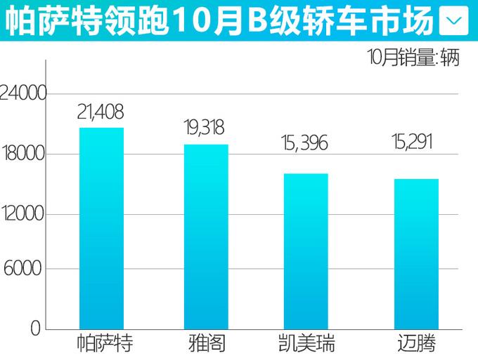 大众帕萨特10月销量涨43 连续4月力压雅阁夺冠-图1