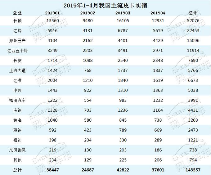 风骏市占率65长城皮卡4月终端销量分析-图1