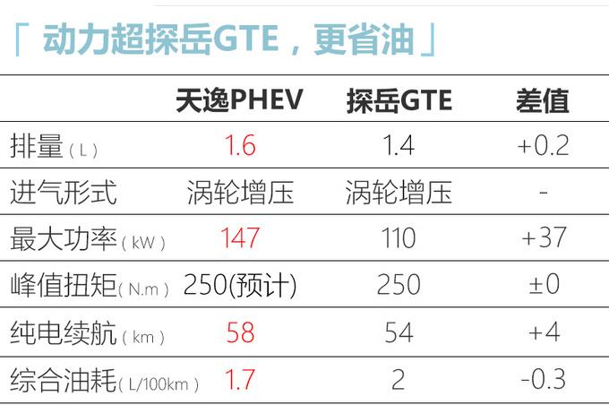雪铁龙SUV天逸PHEV 将于三季度上市-油耗1.7L-图3