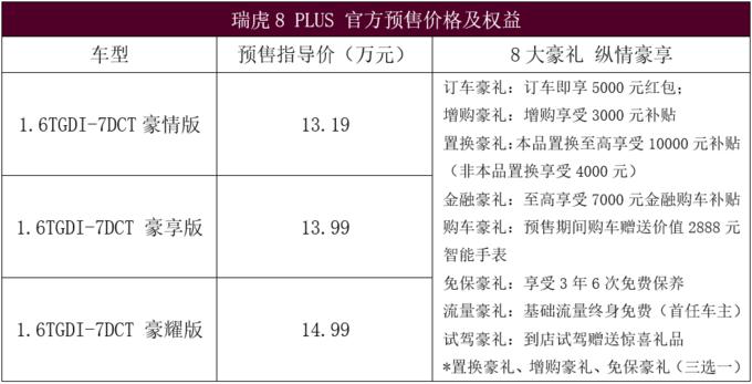 13.19万-14.99万,瑞虎8 PLUS北京车展启动预售-图2