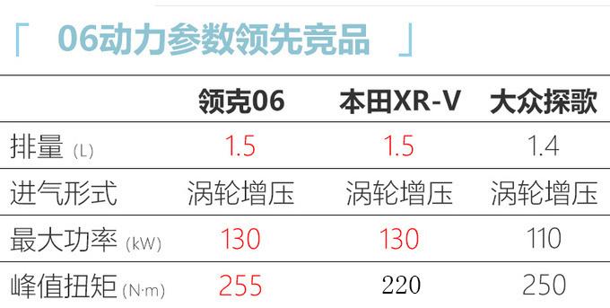 领克06到店实拍 本月将上市/1.5T动力超本田XR-V-图1