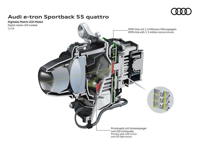 奥迪e-tron科技配置提升智能矩阵大灯可播放动画-图5