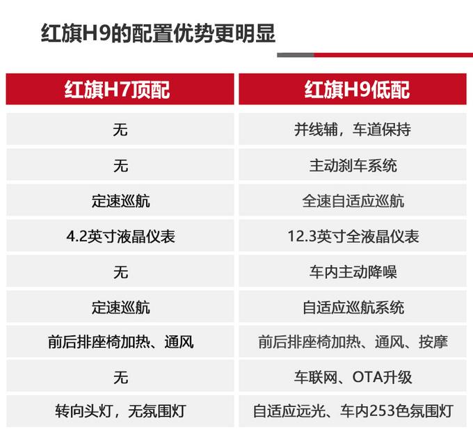 红旗H7/H9两兄弟公务or奢华的两极标杆-图9