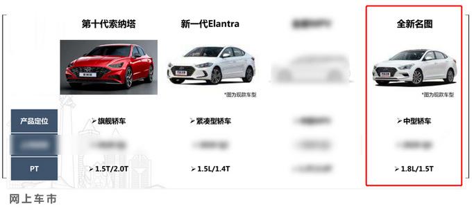 北京现代新产品规划曝光 途胜名图都要换代-图14