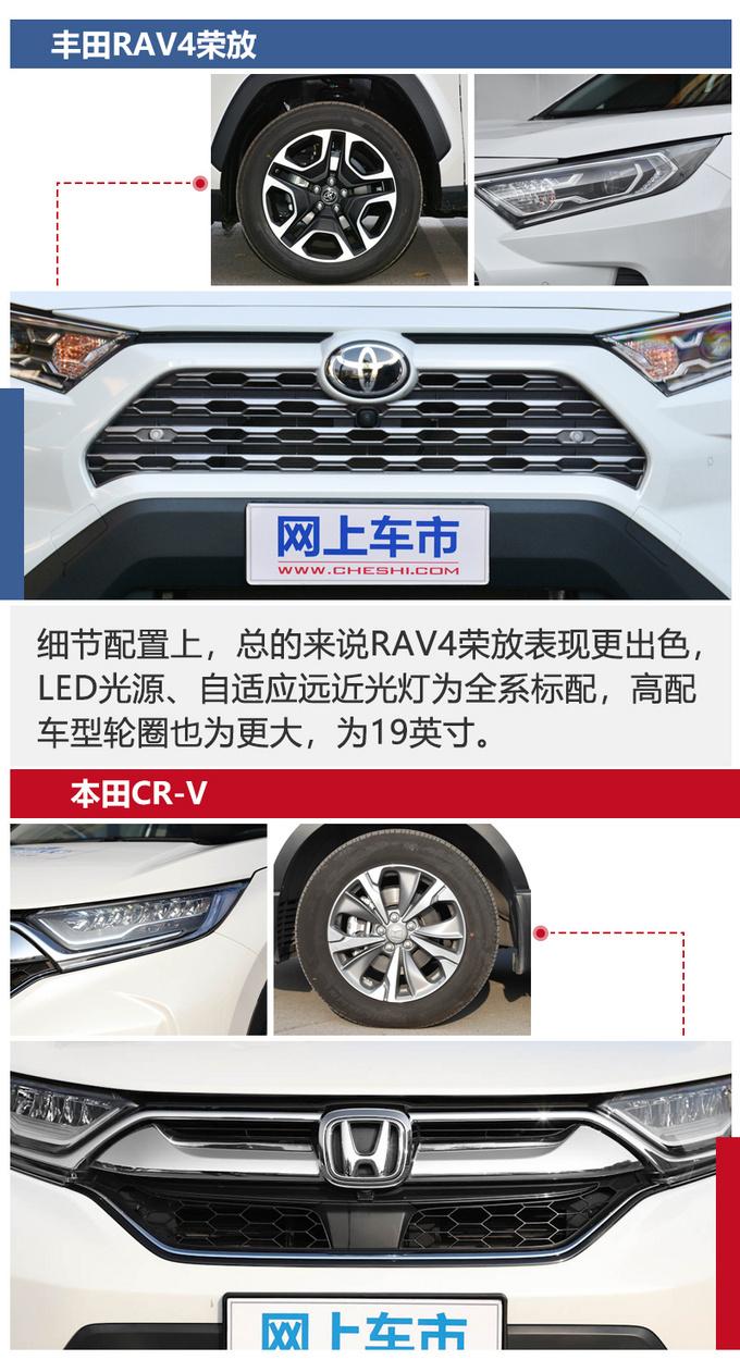 同级最强SUV之争全新RAV4荣放对比本田CRV-图6